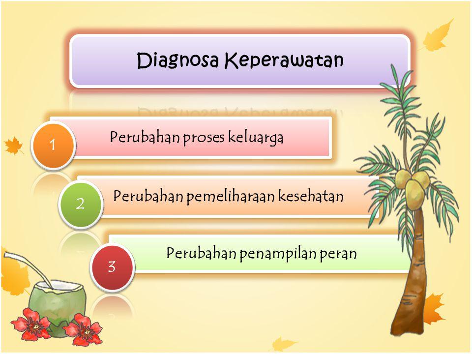 Perubahan proses keluarga Perubahan pemeliharaan kesehatan Perubahan penampilan peran