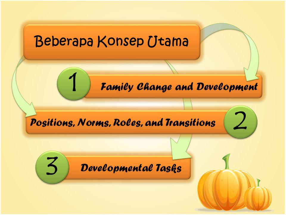 Developmental Tasks 3 3 Positions, Norms, Roles, and Transitions 2 2 Family Change and Development 1 1 Beberapa Konsep Utama