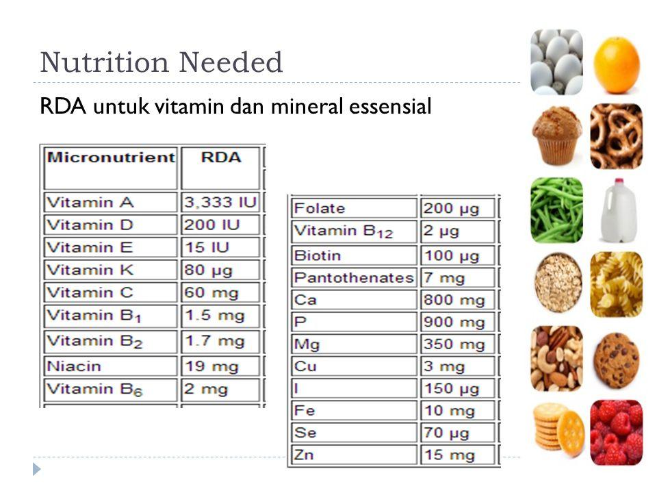 Nutrition Needed RDA untuk vitamin dan mineral essensial