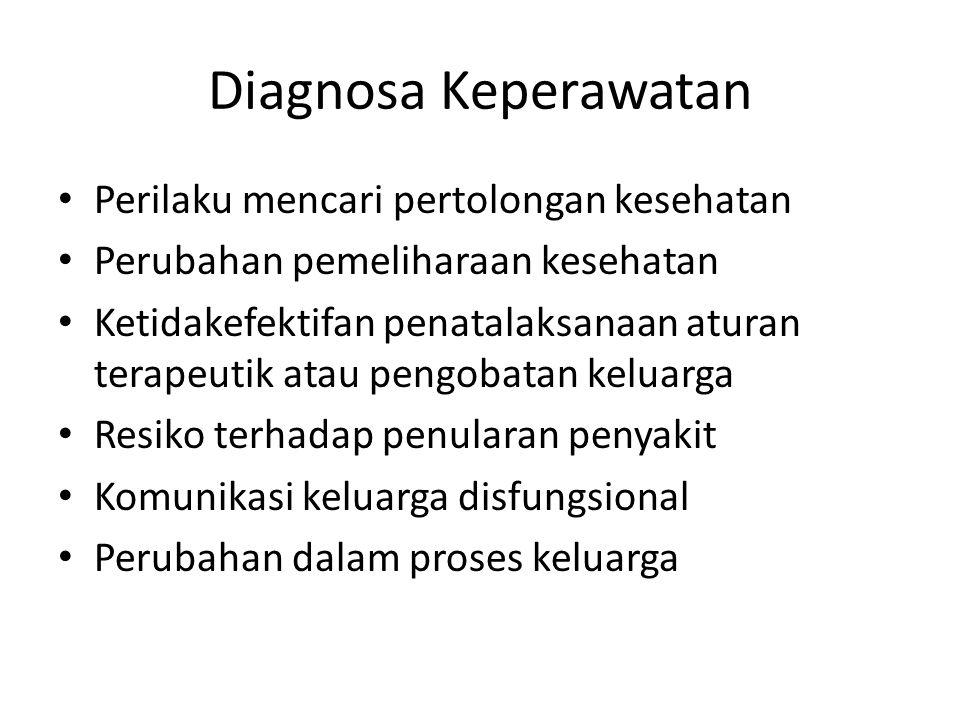 Diagnosa Keperawatan Perilaku mencari pertolongan kesehatan Perubahan pemeliharaan kesehatan Ketidakefektifan penatalaksanaan aturan terapeutik atau p