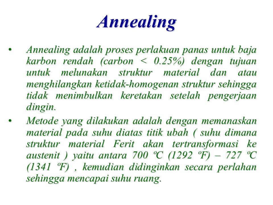 Annealing Annealing adalah proses perlakuan panas untuk baja karbon rendah (carbon < 0.25%) dengan tujuan untuk melunakan struktur material dan atau m