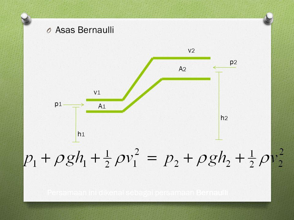 O Asas Bernaulli h1h1 h2h2 p1p1 p2p2 v1v1 v2v2 A1A1 A2A2 Persamaan ini dikenal sebagai persamaan Bernaulli