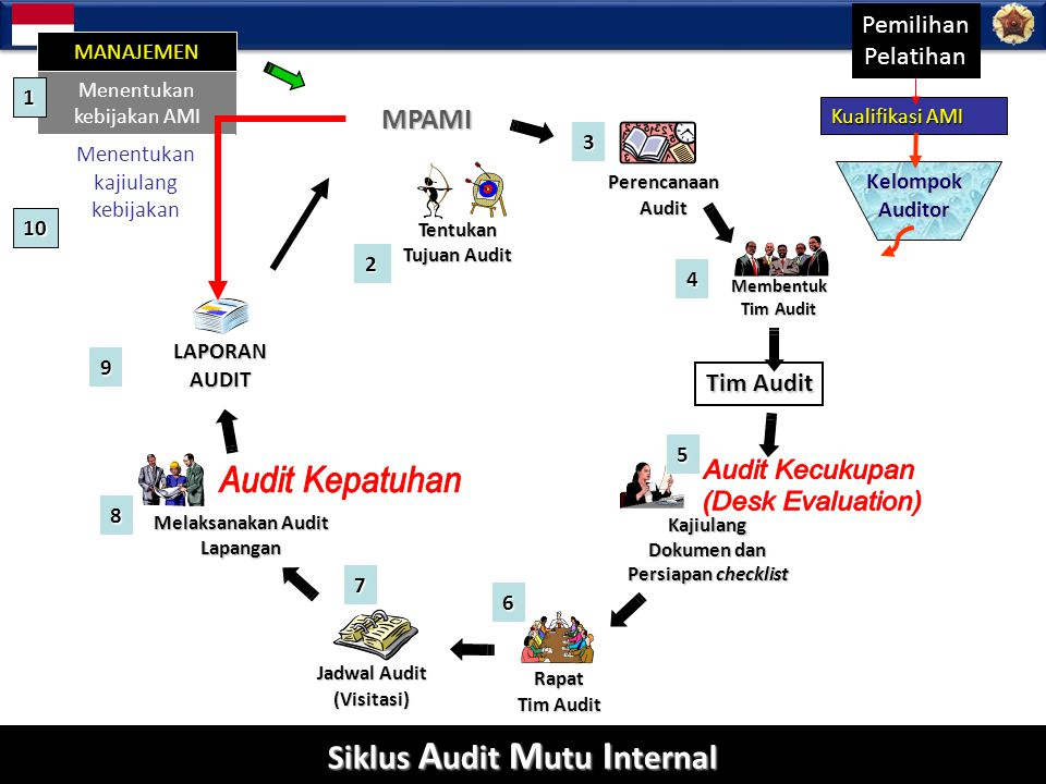 Quality Assurance Office Kajiulang Dokumen dan Persiapan checklist Melaksanakan Audit Lapangan Tentukan Tujuan Audit Rapat Tim Audit LAPORAN AUDIT MPA