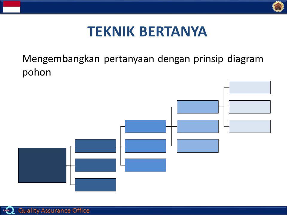 Quality Assurance Office TEKNIK BERTANYA Mengembangkan pertanyaan dengan prinsip diagram pohon