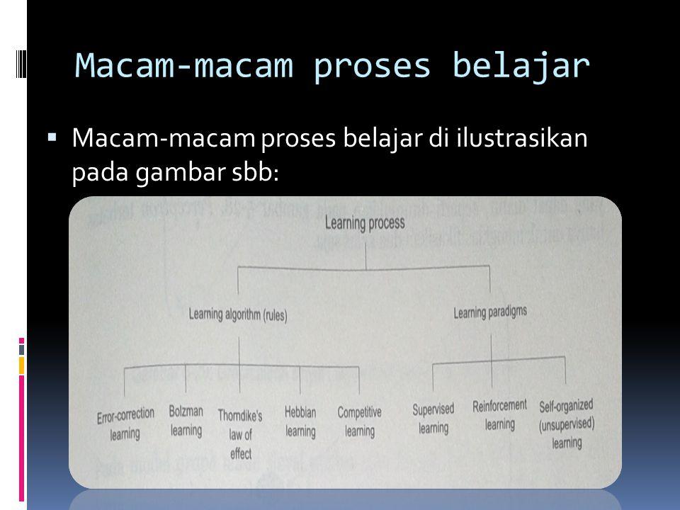 Macam-macam proses belajar  Macam-macam proses belajar di ilustrasikan pada gambar sbb: