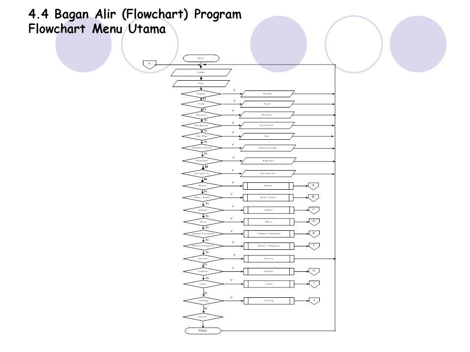 4.4 Bagan Alir (Flowchart) Program Flowchart Menu Utama