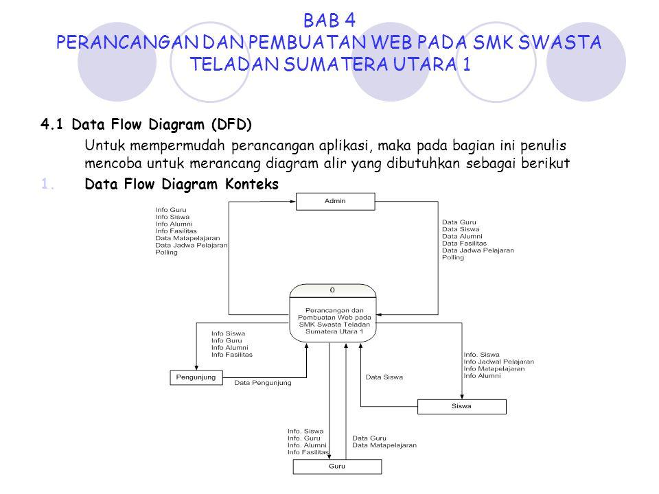 BAB 4 PERANCANGAN DAN PEMBUATAN WEB PADA SMK SWASTA TELADAN SUMATERA UTARA 1 4.1 Data Flow Diagram (DFD) Untuk mempermudah perancangan aplikasi, maka
