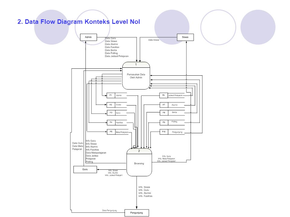 2. Data Flow Diagram Konteks Level Nol