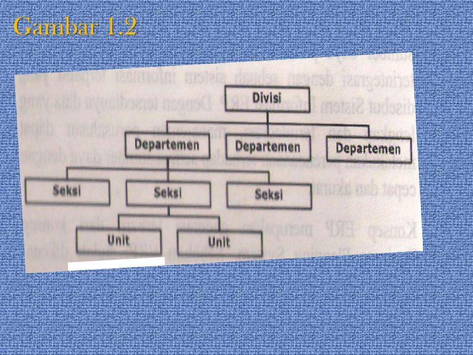 Secara structural, sumber daya perusahaan dikelompokkan berdasarkan hirarki tertentu, misalnya pembagian divisi, departemen, seksi dan unit kerja.