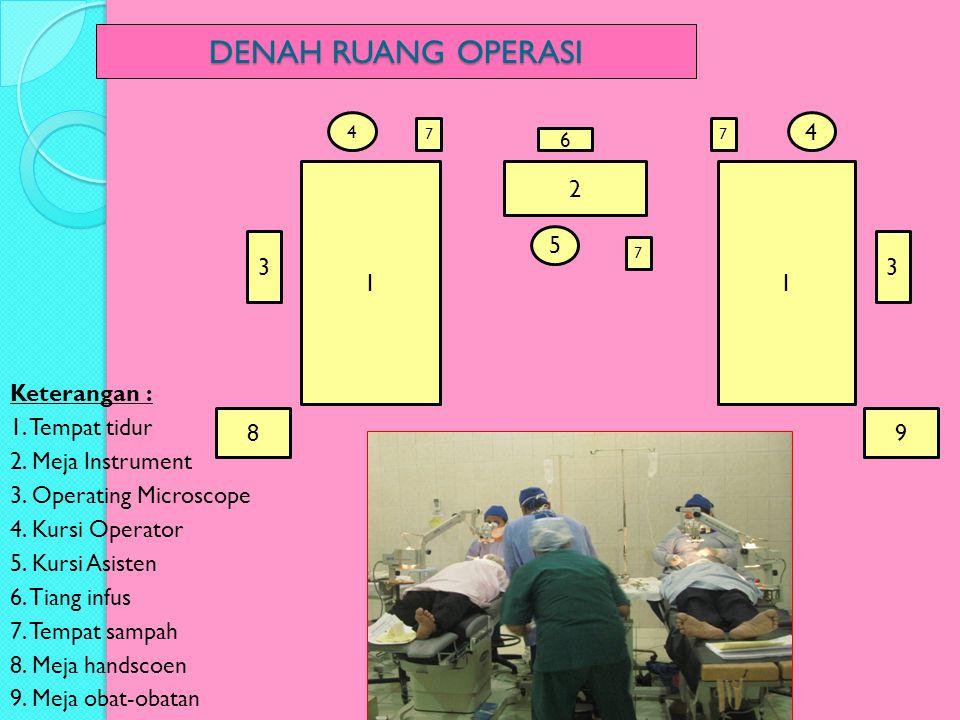 DENAH RUANG OPERASI Keterangan : 1. Tempat tidur 2. Meja Instrument 3. Operating Microscope 4. Kursi Operator 5. Kursi Asisten 6. Tiang infus 7. Tempa