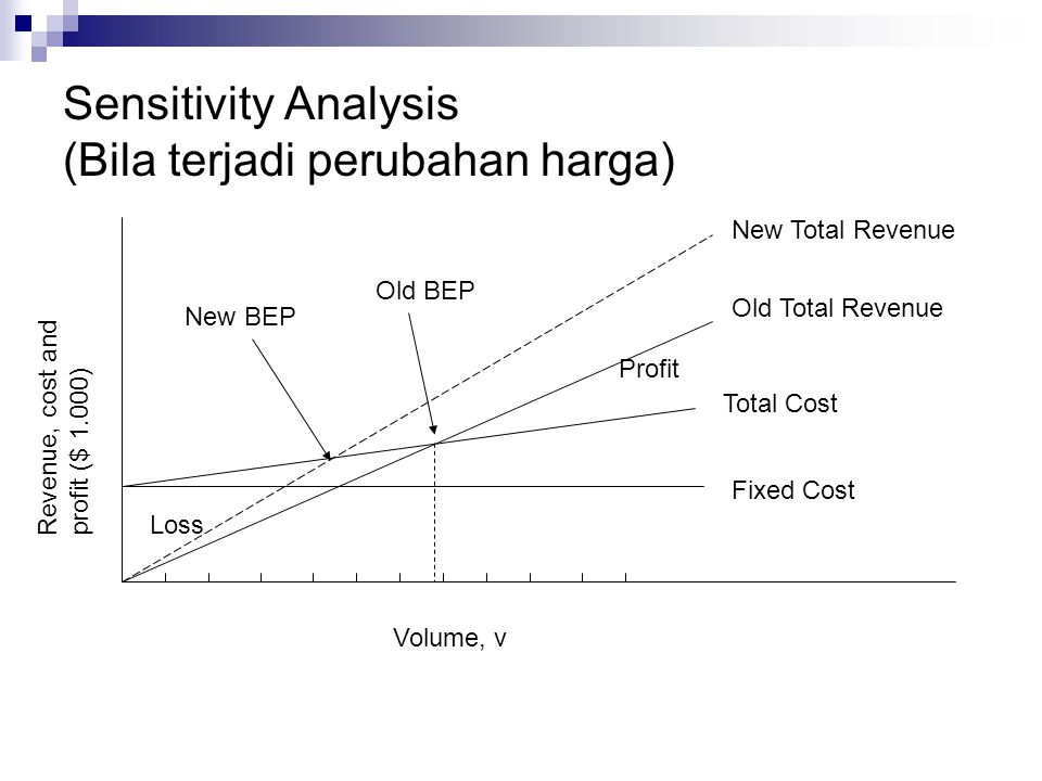 Sensitivity Analysis (Bila terjadi perubahan harga) Old BEP Volume, v Loss Profit Fixed Cost Total Cost Old Total Revenue Revenue, cost and profit ($