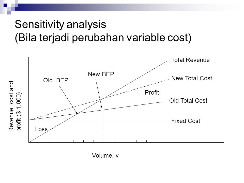 Sensitivity analysis (Bila terjadi perubahan variable cost) New BEP Volume, v Loss Profit Fixed Cost Old Total Cost New Total Cost Revenue, cost and p