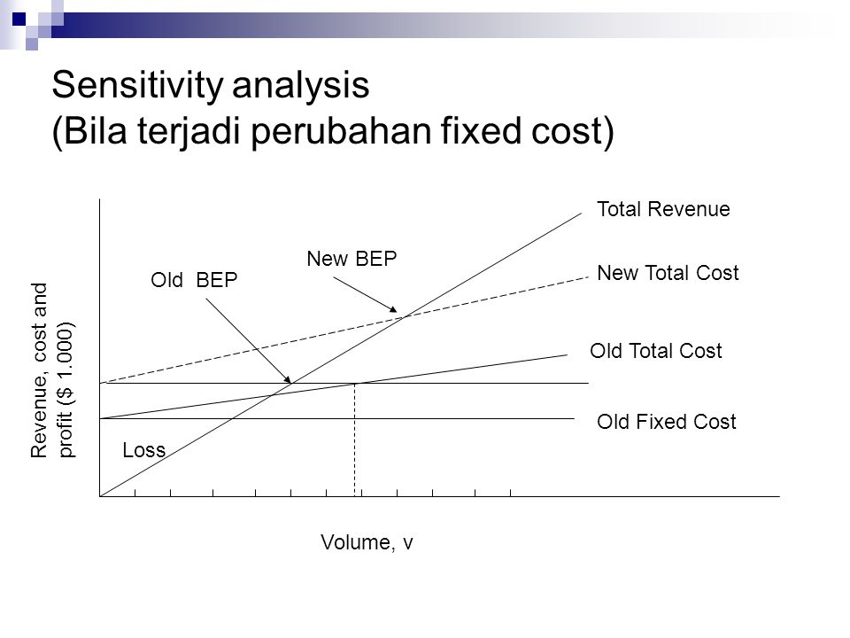 Sensitivity analysis (Bila terjadi perubahan fixed cost) New BEP Volume, v Loss Old Fixed Cost Old Total Cost New Total Cost Revenue, cost and profit