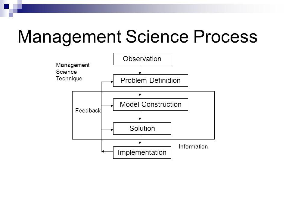 Observation Langkah pertama dalam proses management science adalah mengidentifikasi masalah yang terjadi dalam sistem (organisasi) Problem harus diawasi dan diantisipasi sesegera mungkin Orang yang seharusnya mengidentifikasi problem adalah manager.