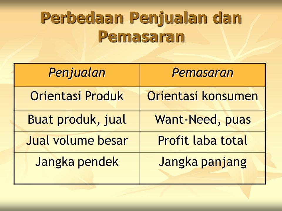 Perbedaan Penjualan dan Pemasaran PenjualanPemasaran Orientasi Produk Orientasi konsumen Buat produk, jual Want-Need, puas Jual volume besar Profit la