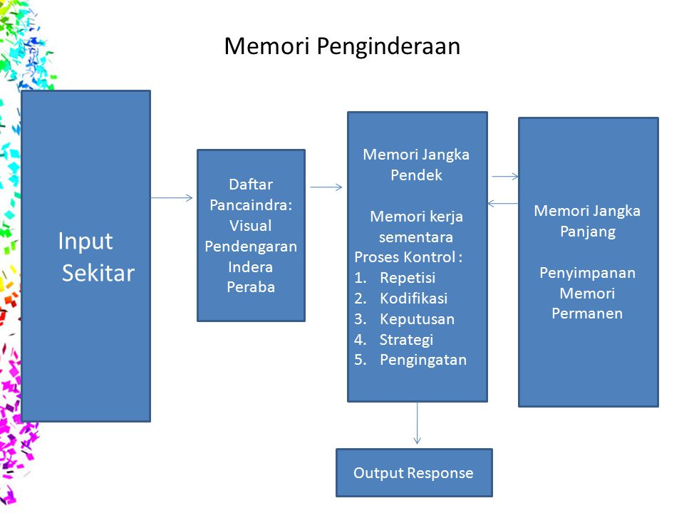 Memori Penginderaan Daftar Pancaindra: Visual Pendengaran Indera Peraba Input Sekitar Memori Jangka Pendek Memori kerja sementara Proses Kontrol : 1.Repetisi 2.Kodifikasi 3.Keputusan 4.Strategi 5.Pengingatan Memori Jangka Panjang Penyimpanan Memori Permanen Output Response