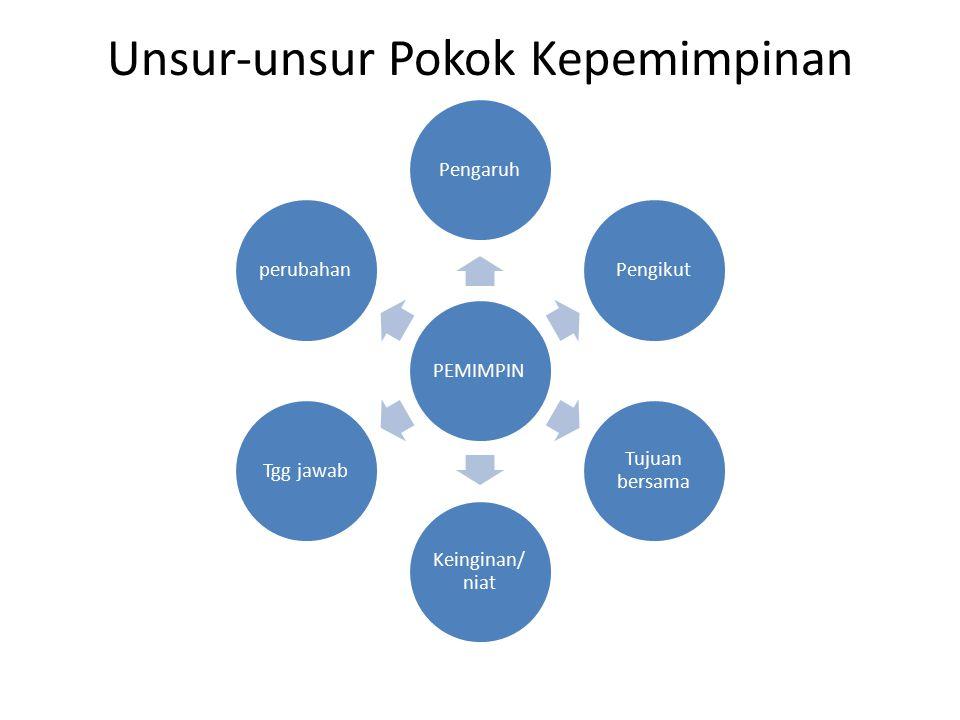 Unsur-unsur Pokok Kepemimpinan PEMIMPINPengaruhPengikut Tujuan bersama Keinginan/ niat Tgg jawabperubahan