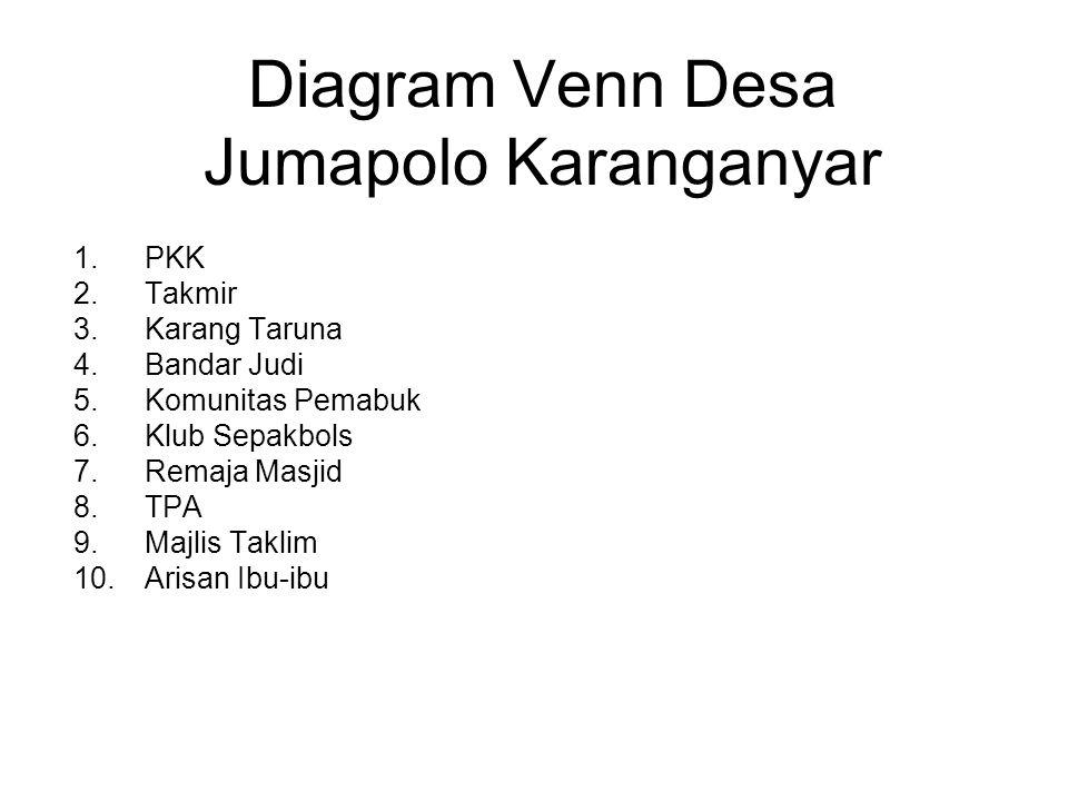 Diagram Venn Desa Jumapolo Karanganyar 1.PKK 2.Takmir 3.Karang Taruna 4.Bandar Judi 5.Komunitas Pemabuk 6.Klub Sepakbols 7.Remaja Masjid 8.TPA 9.Majli
