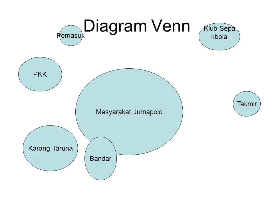 Diagram Venn Desa Pucangan STAIN Komunitas Kos-Kosan (Mahasiswa) Warung-warung, hik Kelompok pengusaha Karang Taruna Takmir Masjid Perangkat Desa PS, Warnet, dan tempat hiburan TPA Komunitas Pemabuk