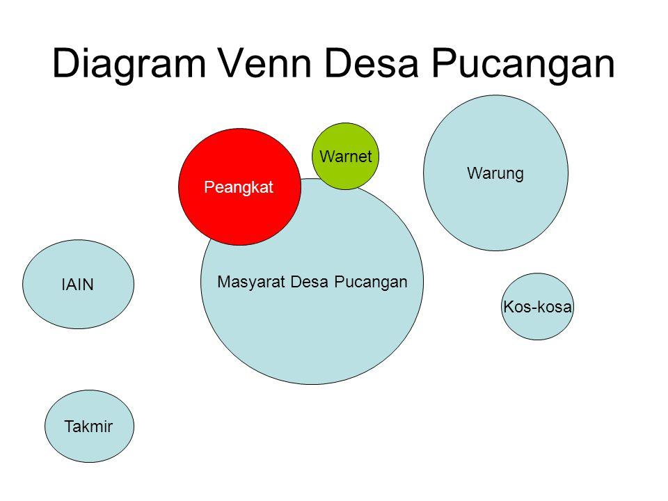 Diagram Venn Desa Pucangan Masyarat Desa Pucangan Peangkat Warnet Warung Kos-kosa IAIN Takmir