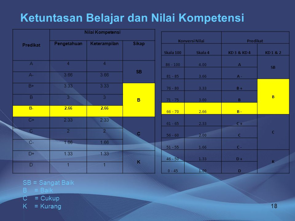18 Ketuntasan Belajar dan Nilai Kompetensi Predikat Nilai Kompetensi PengetahuanKeterampilanSikap A44 SB A-3.66 B+3.33 B B33 B-2.66 C+2.33 C C22 C-1.6