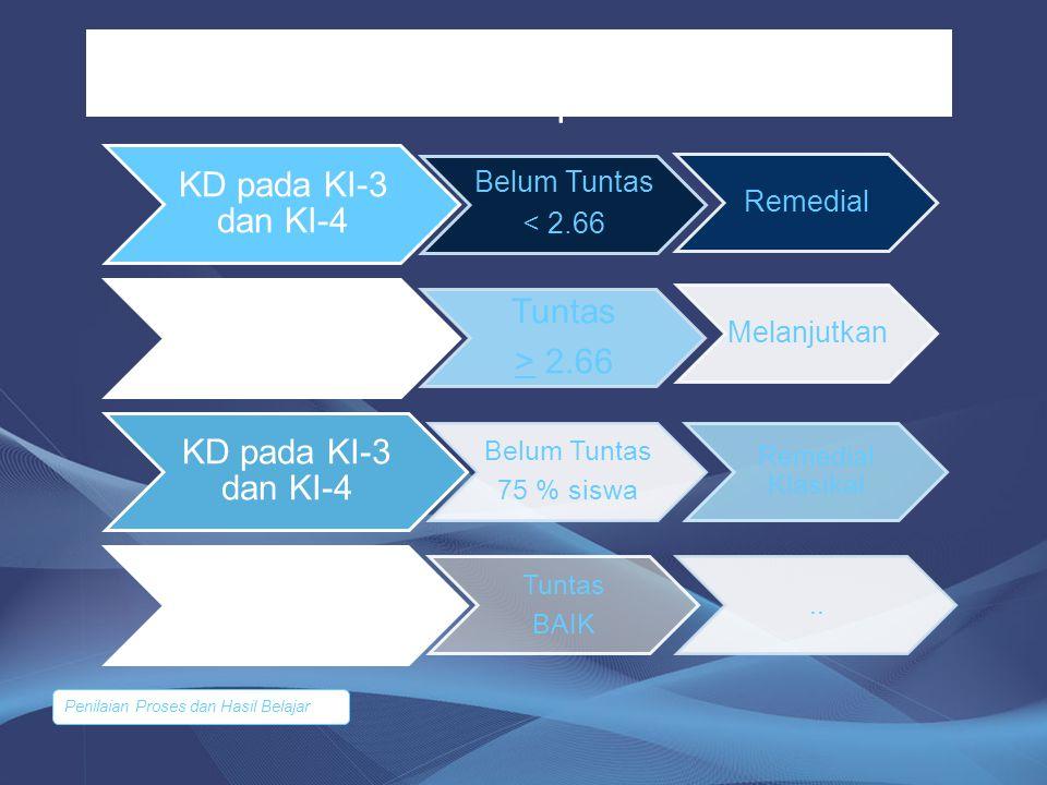 Ketuntasan Belajar pada Pengetahuan dan Keterampilan KD pada KI-3 dan KI-4 Belum Tuntas < 2.66 Remedial KD pada KI-3 dan KI-4 Tuntas > 2.66 Melanjutka