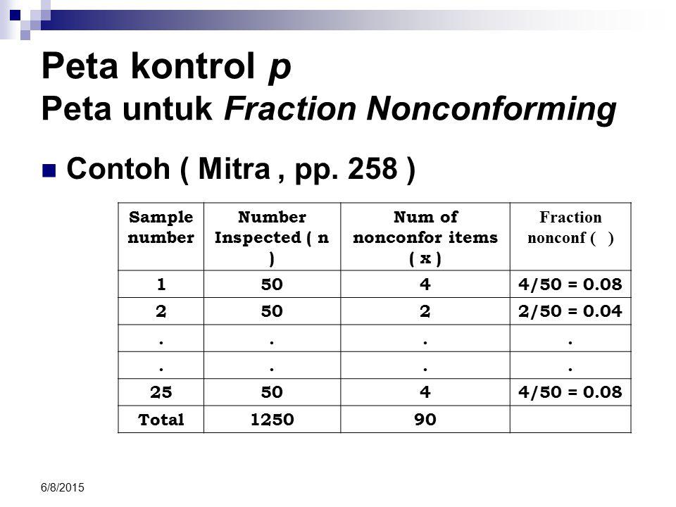 6/8/2015 Peta kontrol p Peta untuk Fraction Nonconforming Contoh ( Mitra, pp. 258 ) Sample number Number Inspected ( n ) Num of nonconfor items ( x )
