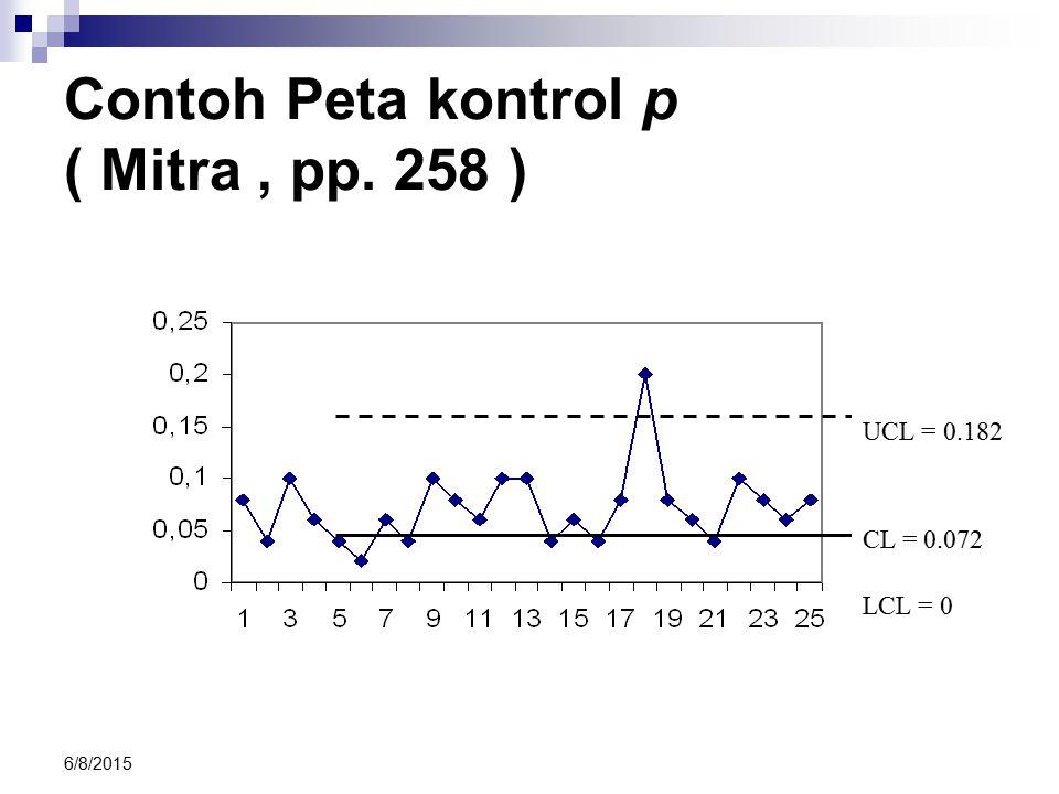 6/8/2015 Contoh Peta kontrol p ( Mitra, pp. 258 ) UCL = 0.182 CL = 0.072 LCL = 0