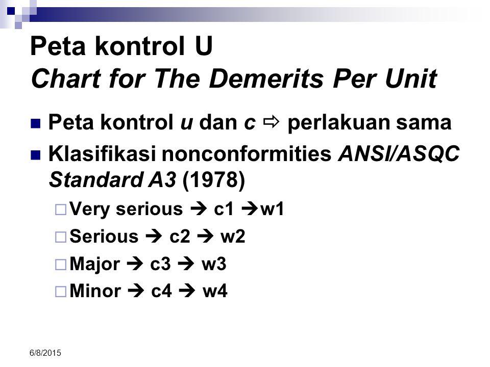 6/8/2015 Peta kontrol U Chart for The Demerits Per Unit Peta kontrol u dan c  perlakuan sama Klasifikasi nonconformities ANSI/ASQC Standard A3 (1978)