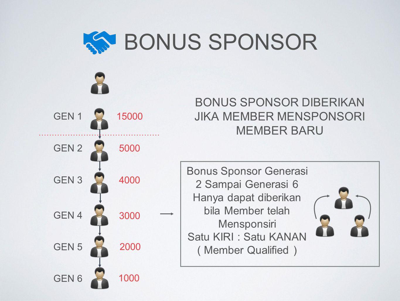 BONUS SPONSOR GEN 1 GEN 2 GEN 3 15000 5000 4000 BONUS SPONSOR DIBERIKAN JIKA MEMBER MENSPONSORI MEMBER BARU 3000 2000 1000 Bonus Sponsor Generasi 2 Sa