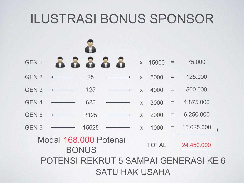 ILUSTRASI BONUS SPONSOR 25 125 625 3125 15625 GEN 1 GEN 2 GEN 3 GEN 4 GEN 5 GEN 6 x x x x x x 15000 5000 4000 3000 2000 1000 = = = = = = 75.000 125.00
