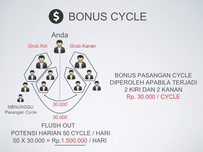 BONUS CYCLE BONUS PASANGAN CYCLE DIPEROLEH APABILA TERJADI 2 KIRI DAN 2 KANAN Rp. 30.000 / CYCLE Anda POTENSI HARIAN 50 CYCLE / HARI 50 X 30.000 = Rp.
