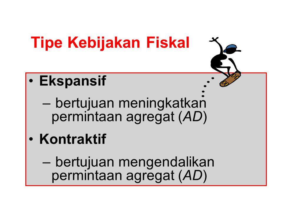 Kebijakan Fiskal Kebijakan Sektor Riil Kebjkn di Pasar Barang Kebijakan makroekonomi yg menggunakan instrumen pengeluaran pemerintah (G) atau pajak (T
