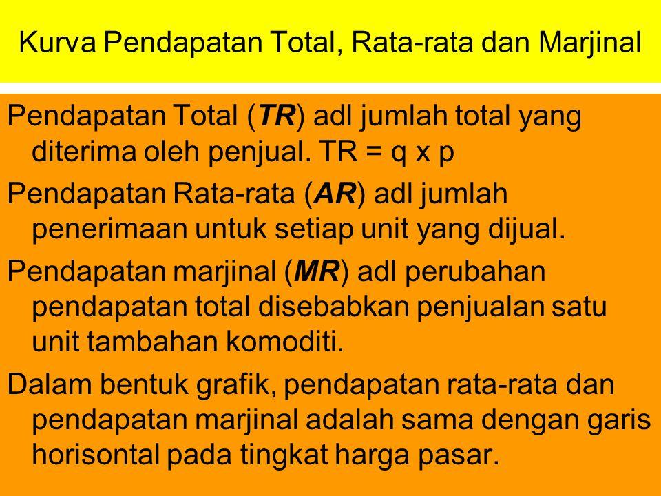 Kurva Pendapatan Total, Rata-rata dan Marjinal Pendapatan Total (TR) adl jumlah total yang diterima oleh penjual. TR = q x p Pendapatan Rata-rata (AR)
