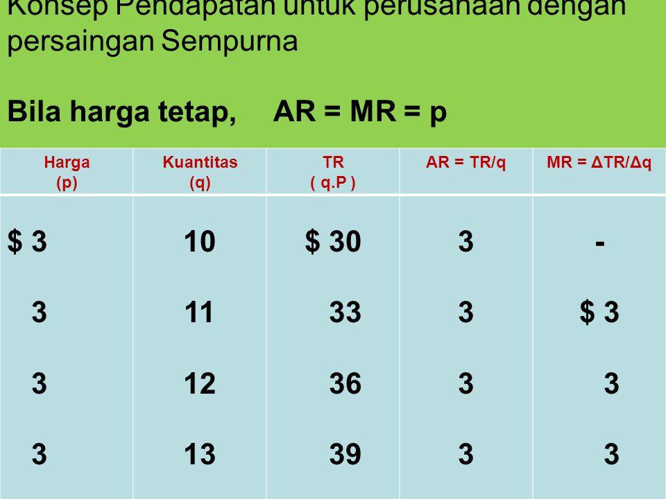 Konsep Pendapatan untuk perusahaan dengan persaingan Sempurna Bila harga tetap,AR = MR = p Harga (p) Kuantitas (q) TR ( q.P ) AR = TR/qMR = ΔTR/Δq $ 3 3 10 11 12 13 $ 30 33 36 39 33333333 - $ 3 3
