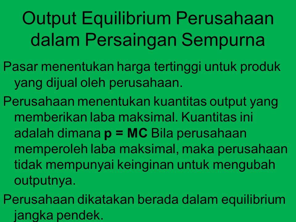 Output Equilibrium Perusahaan dalam Persaingan Sempurna Pasar menentukan harga tertinggi untuk produk yang dijual oleh perusahaan. Perusahaan menentuk