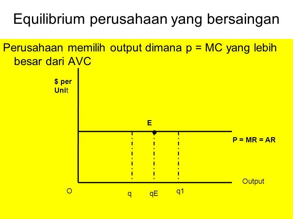 Equilibrium perusahaan yang bersaingan Perusahaan memilih output dimana p = MC yang lebih besar dari AVC q Output qE q1 P = MR = AR $ per Unit O E