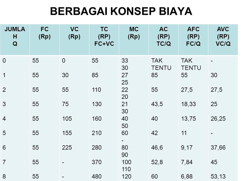 BERBAGAI KONSEP BIAYA JUMLA H Q FC (Rp) VC (Rp) TC (RP) FC+VC MC (Rp) AC (RP) TC/Q AFC (RP) FC/Q AVC (RP) VC/Q 0 1 2 3 4 5 6 7 8 9 10 55 55 55 55 55 5