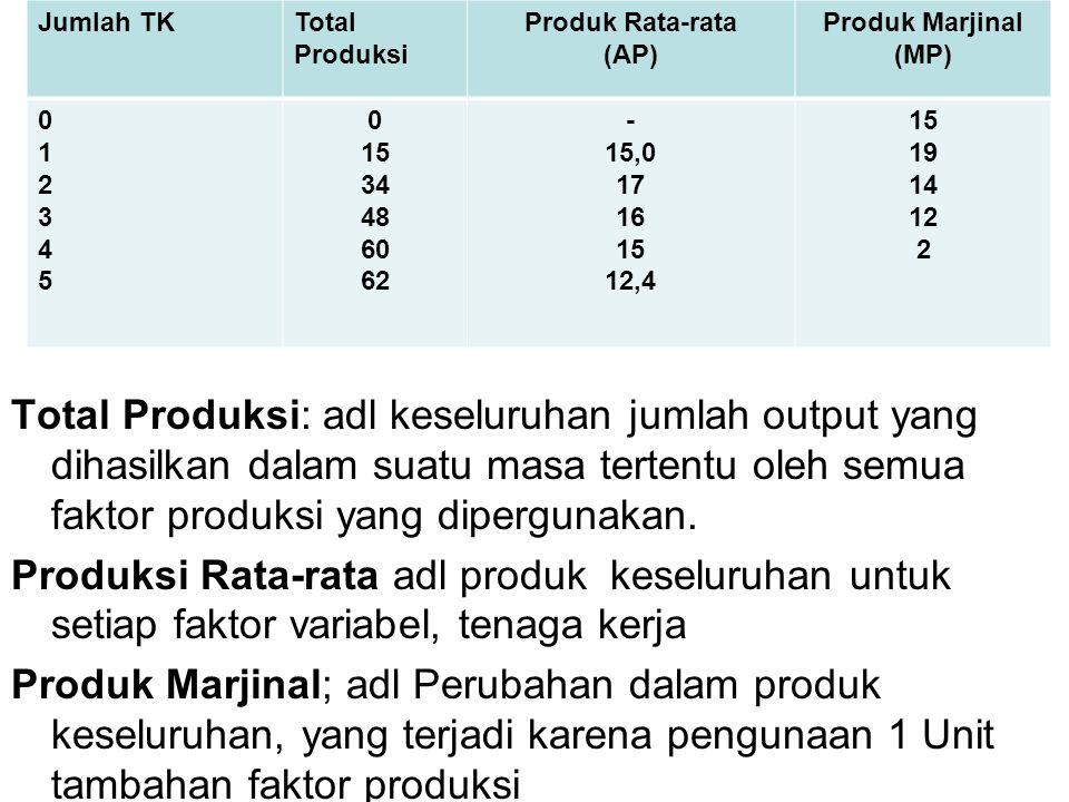 Faktor-faktor produksi Setiap masukan yang nyata ke dalam proses produksi dianggap sebagai faktor produksi.