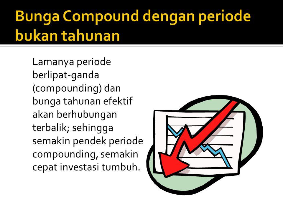 Lamanya periode berlipat-ganda (compounding) dan bunga tahunan efektif akan berhubungan terbalik; sehingga semakin pendek periode compounding, semakin cepat investasi tumbuh.