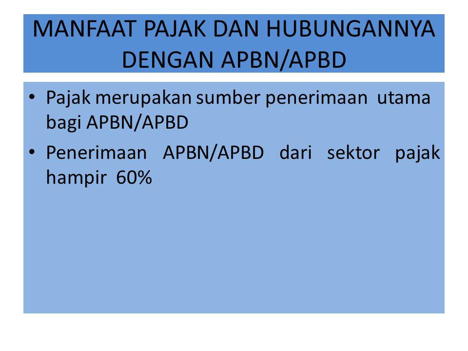 MANFAAT PAJAK DAN HUBUNGANNYA DENGAN APBN/APBD Pajak merupakan sumber penerimaan utama bagi APBN/APBD Penerimaan APBN/APBD dari sektor pajak hampir 60%