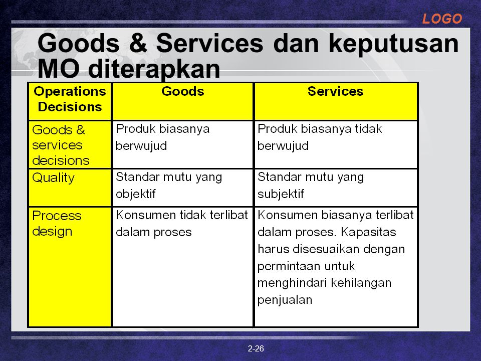 LOGO 2-26 Goods & Services dan keputusan MO diterapkan