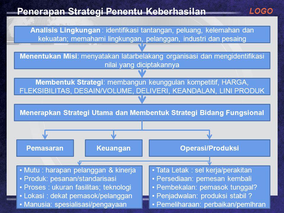 LOGO Penerapan Strategi Penentu Keberhasilan Analisis Lingkungan : identifikasi tantangan, peluang, kelemahan dan kekuatan; memahami lingkungan, pelanggan, industri dan pesaing Menentukan Misi: menyatakan latarbelakang organisasi dan mengidentifikasi nilai yang diciptakannya Membentuk Strategi: membangun keunggulan kompetitif, HARGA, FLEKSIBILITAS, DESAIN/VOLUME, DELIVERI, KEANDALAN, LINI PRODUK Menerapkan Strategi Utama dan Membentuk Strategi Bidang Fungsional PemasaranKeuanganOperasi/Produksi Mutu : harapan pelanggan & kinerja Produk: pesanan/standarisasi Proses : ukuran fasilitas; teknologi Lokasi : dekat pemasok/pelanggan Manusia: spesialisasi/pengayaan Tata Letak : sel kerja/perakitan Persediaan: pemesan kembali Pembekalan: pemasok tunggal.