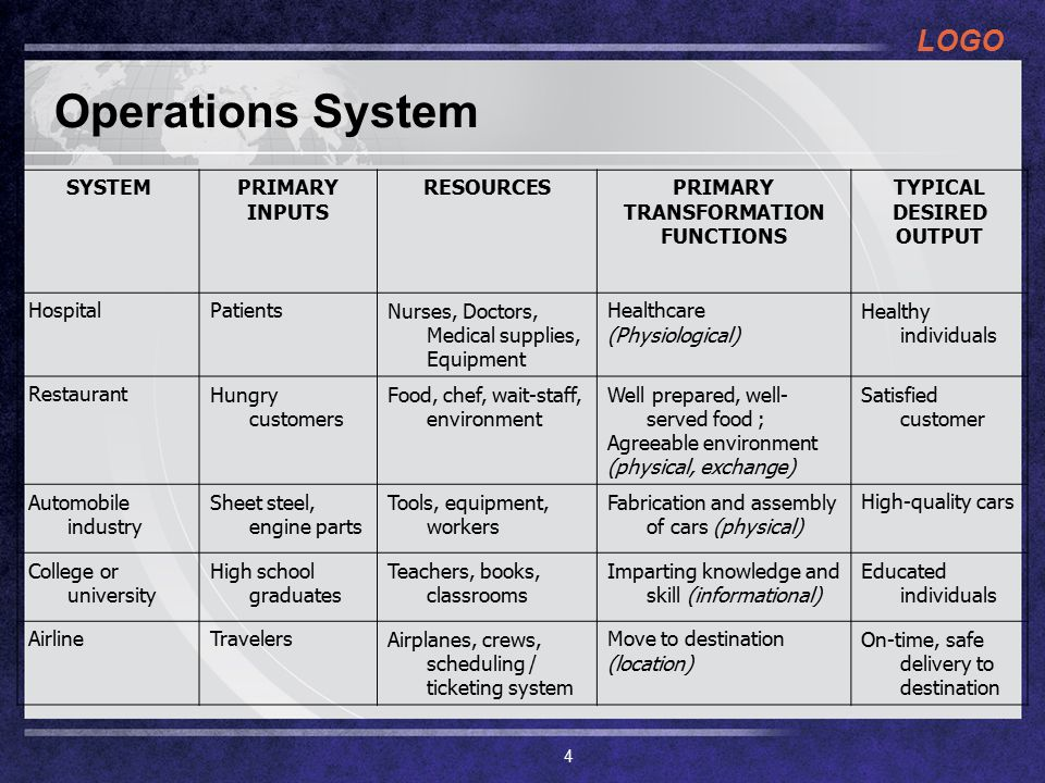LOGO 10 Keputusan MOP 6.Manusia dan Sistem kerja : keputusan tentang kehidupan mutu kerja, bakat, keahlian dan biaya 7.Manajemen dan Rantai pasokan: keputusan tentang apa yang akan dibuat dan apa yang akan dibeli, terkait dengan mutu, pengiriman, inovasi dan harga 8.Persediaan : keputusan ini terkait dgn keputusan pelanggan, pemasok, jadwal dan perencanaan SDM 9.Penjadwalan : keputusan tentang jadwal terkait dengan permintaan thd SDM dan fasilitas 10.Pemeliharaan : keputusan ini terkait dgn tingkat pemeliharaan yang diinginkan, rencana implementasi dan sistem pemeliharaan