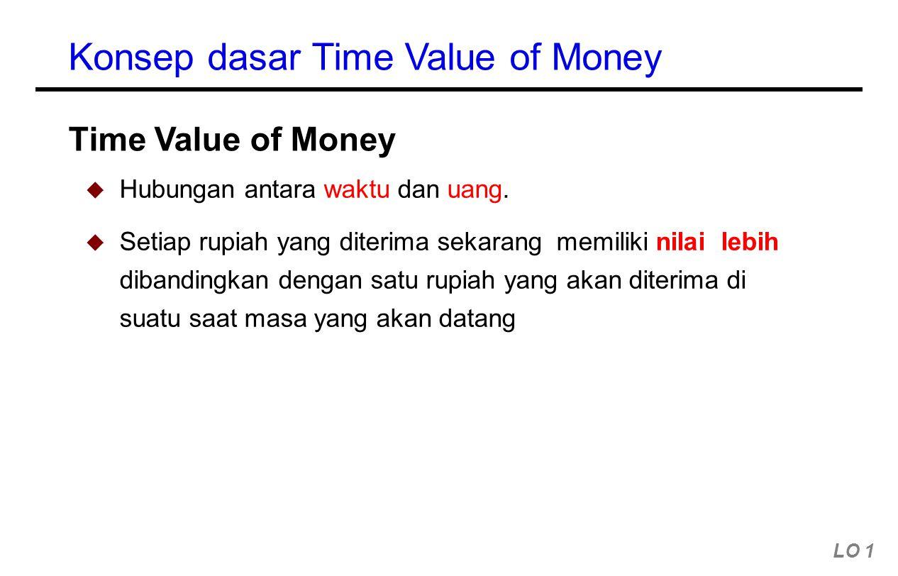 Konsep dasar Time Value of Money  Hubungan antara waktu dan uang.  Setiap rupiah yang diterima sekarang memiliki nilai lebih dibandingkan dengan sat