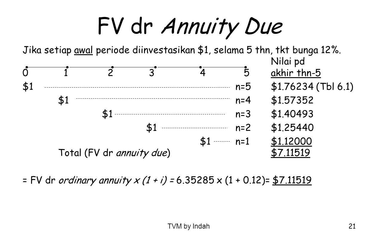 TVM by Indah 21 FV dr Annuity Due Jika setiap awal periode diinvestasikan $1, selama 5 thn, tkt bunga 12%. Nilai pd 0 1 2 34 5akhir thn-5 $1n=5$1.7623