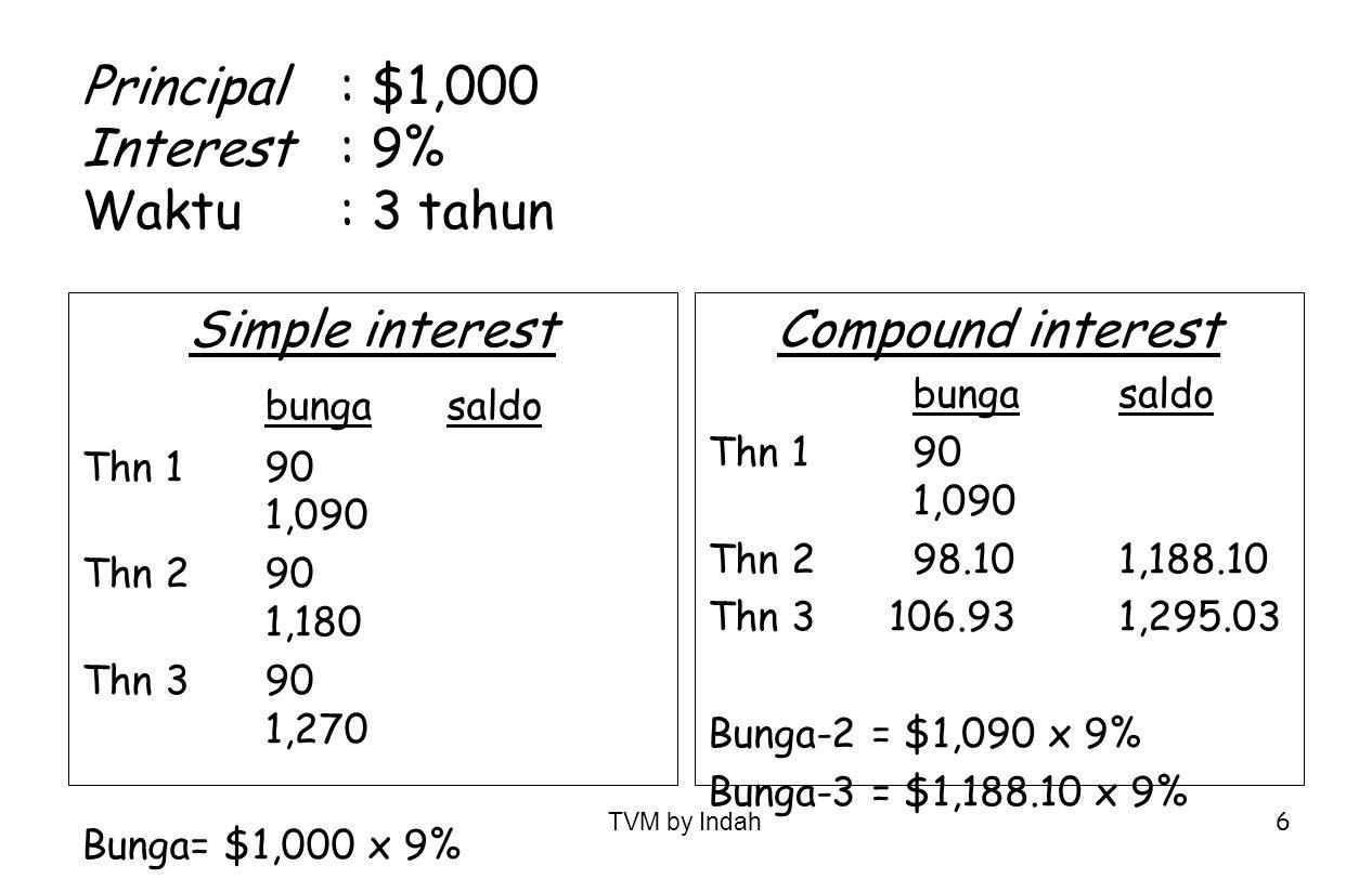 TVM by Indah 27 Contoh: Perusahaan menyewa mesin selama 4 tahun dengan sewa $4,800/thn yg akan dibayar pada setiap awal tahun.