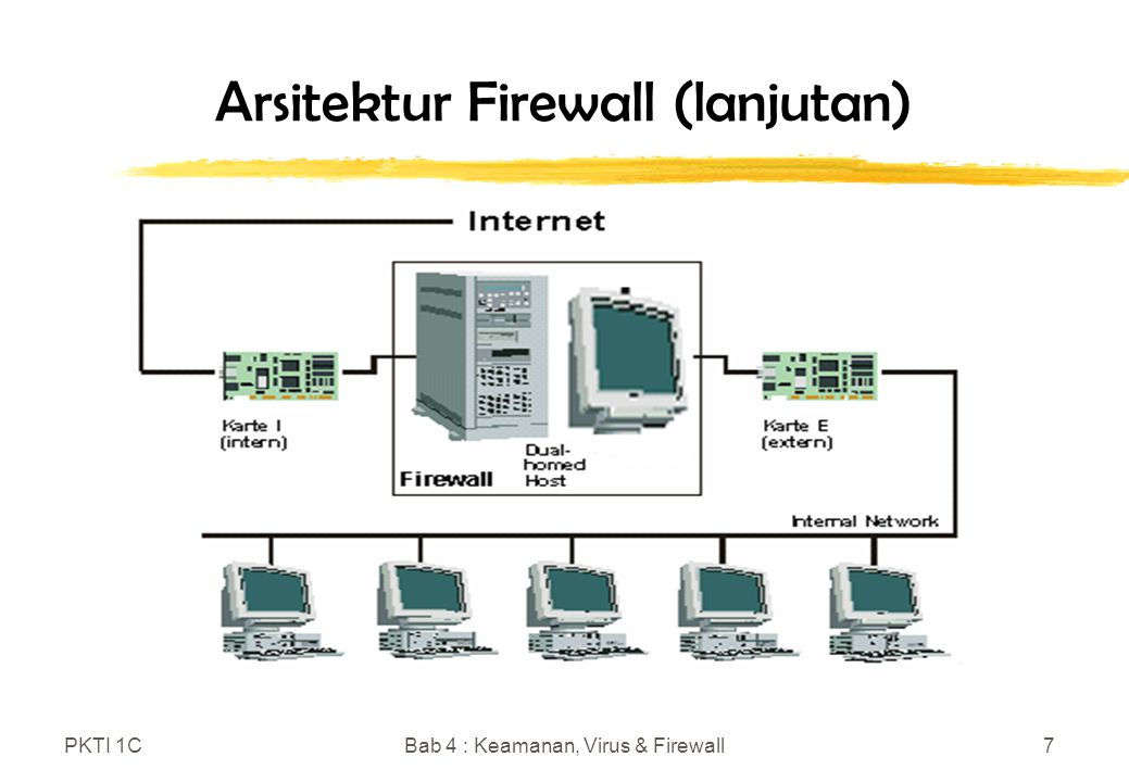 PKTI 1CBab 4 : Keamanan, Virus & Firewall7 Arsitektur Firewall (lanjutan)