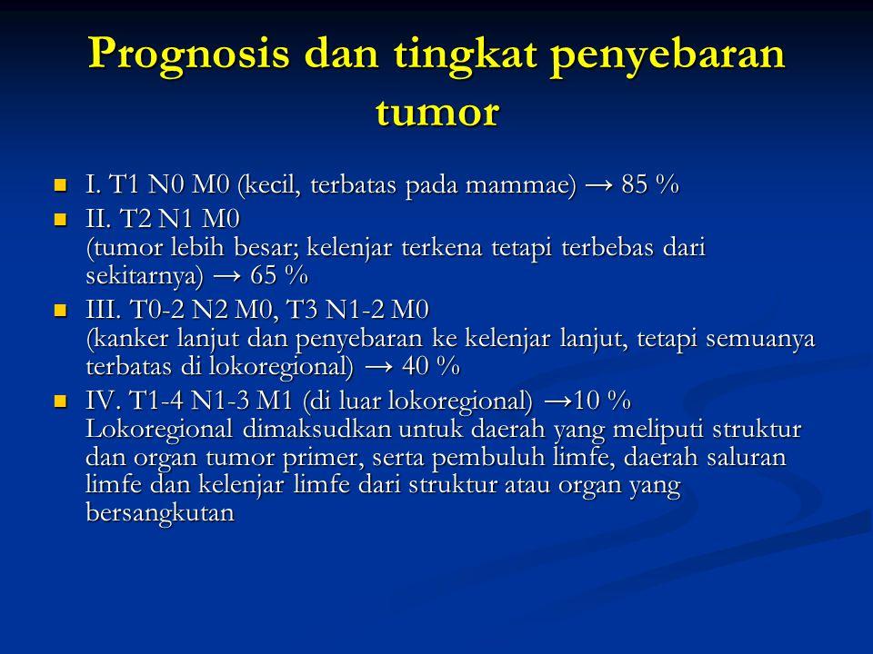 Prognosis dan tingkat penyebaran tumor I. T1 N0 M0 (kecil, terbatas pada mammae) → 85 % I. T1 N0 M0 (kecil, terbatas pada mammae) → 85 % II. T2 N1 M0