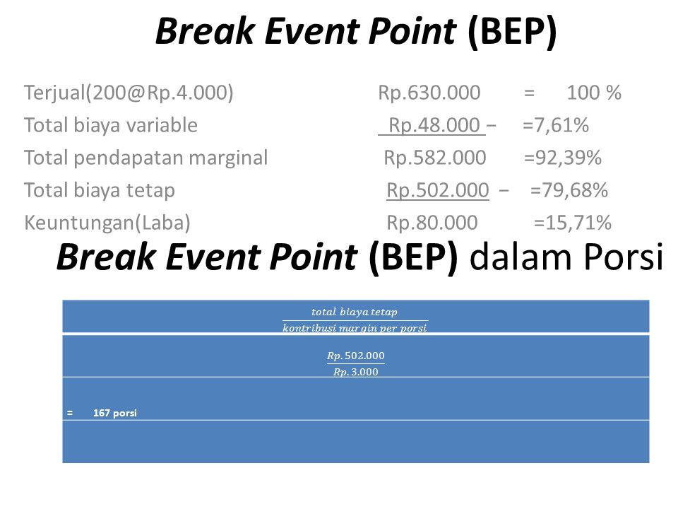 Break Event Point (BEP) Terjual(200@Rp.4.000) Rp.630.000 =100 % Total biaya variable Rp.48.000 − =7,61% Total pendapatan marginal Rp.582.000 =92,39% T
